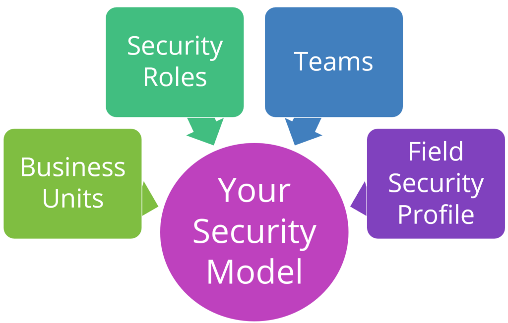 Your Security model is made up of: Business Units, Security Roles, Teams and Field Security Profiles